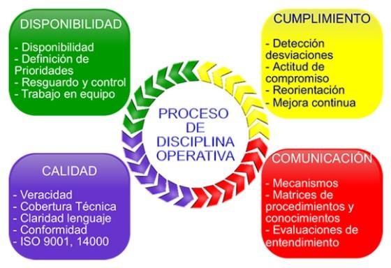disclipina_operativa