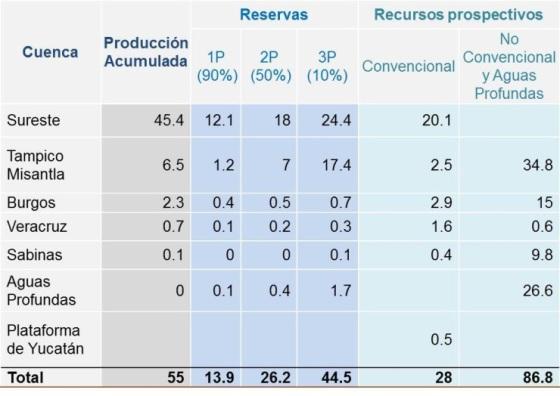 Reservas hidrocarburos México 1