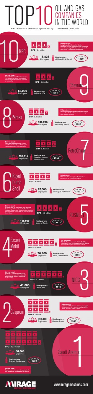 Top10OilandGasCompaniesintheWorld